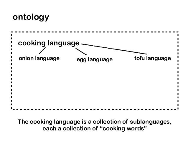 """cooking language ontology The cooking language is a collection of sublanguages, each a collection of """"cooking words"""" onion..."""
