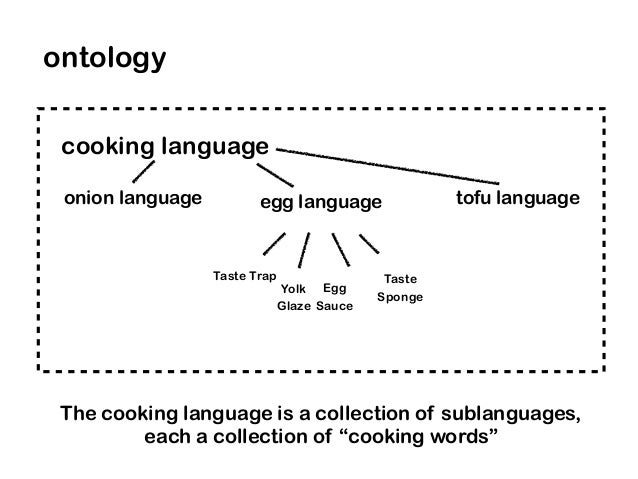 Taste Trap Taste Sponge Egg Sauce Yolk Glaze cooking language ontology The cooking language is a collection of sublanguage...