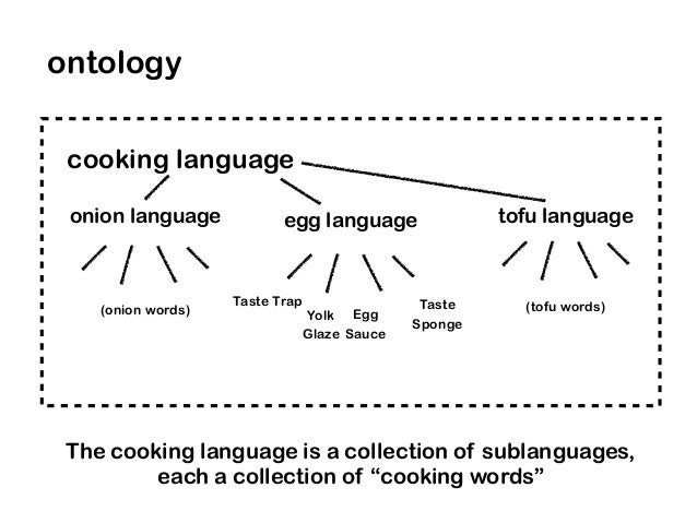 Taste Trap Taste Sponge Egg Sauce Yolk Glaze (onion words) (tofu words) cooking language ontology The cooking language is ...