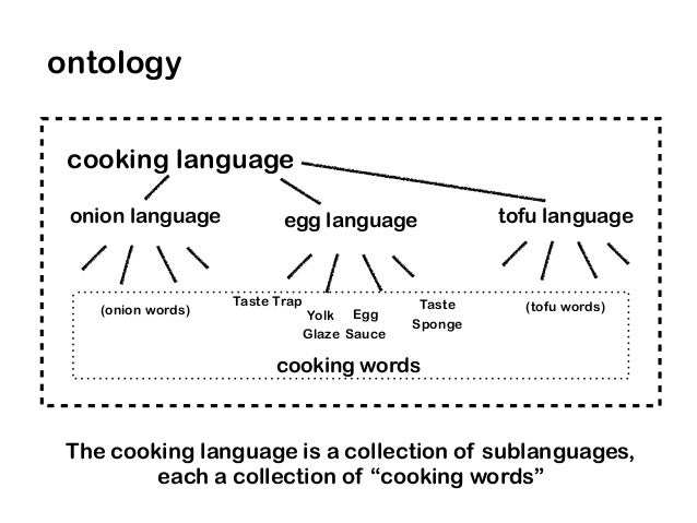 Taste Trap Taste Sponge Egg Sauce Yolk Glaze (onion words) (tofu words) cooking language ontology cooking words The cookin...
