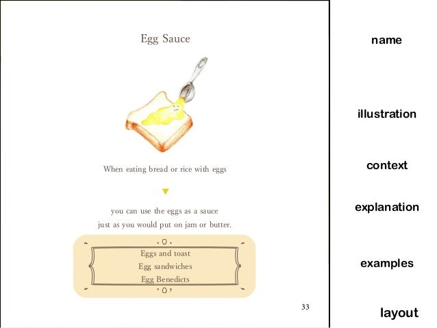 Egg Sauce No.13 name illustration context explanation examples 33 Egg Sauce Eggs and toast Egg sandwiches Egg Benedicts Wh...