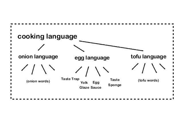 Taste Trap Taste Sponge Egg Sauce Yolk Glaze (onion words) (tofu words) cooking language onion language tofu languageegg l...