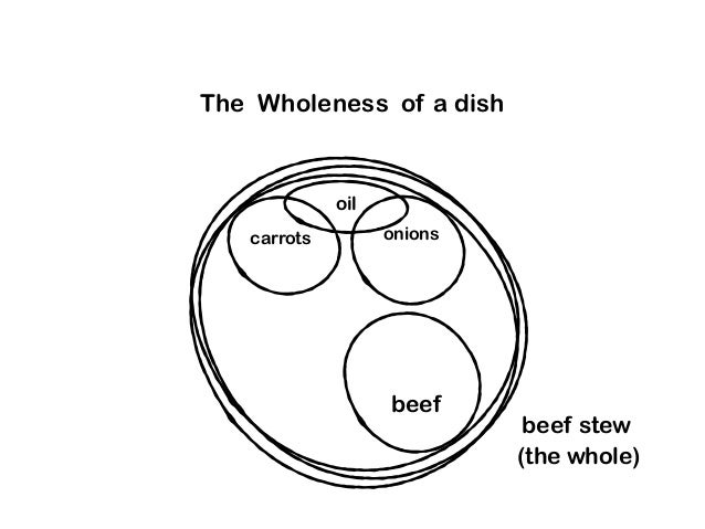 The Wholeness of a dish beef stew beef carrots onions oil (the whole)