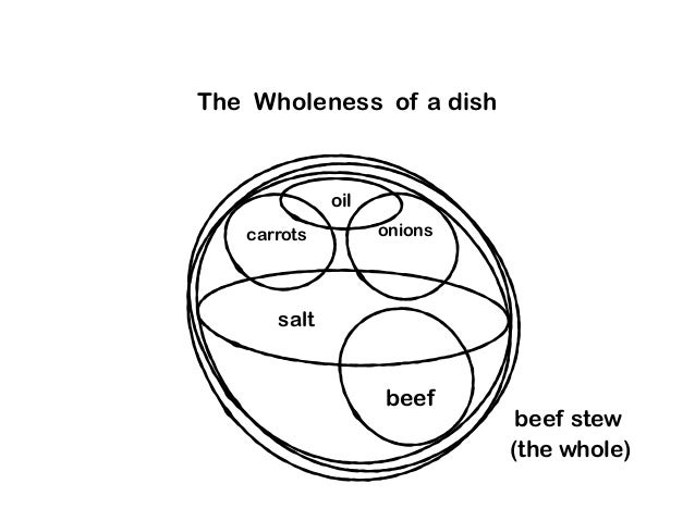 The Wholeness of a dish beef stew salt beef carrots onions oil (the whole)