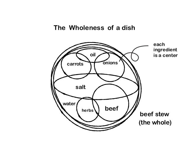 The Wholeness of a dish beef stew herbs salt beef carrots onions water oil each ingredient is a center (the whole)