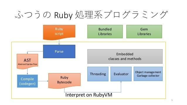 Cookpad 17 day Tech internship 2017 言語処理系入門 Rubyを ...