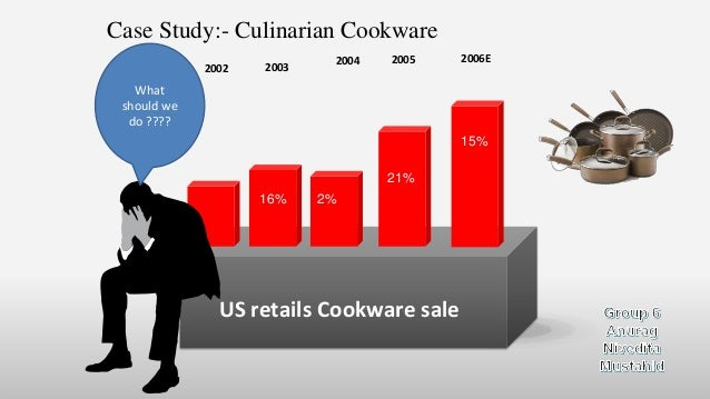 Case Study:- Culinarian Cookware US retails Cookware sale 2004 20032002 2005 2006E 16% 2% 21% 15% What should we do ????
