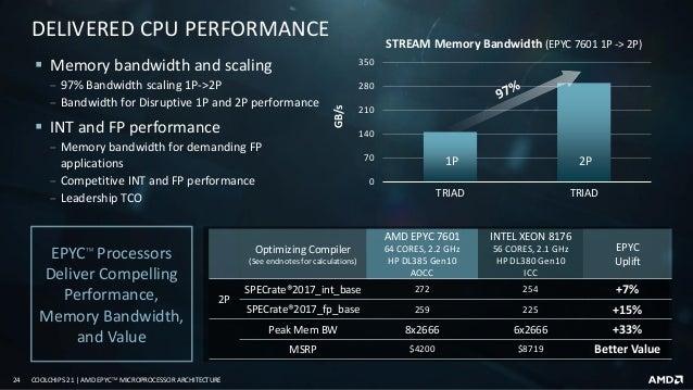 AMD EPYC™ Microprocessor Architecture