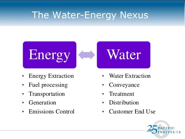 The Water Energy Nexus Opportunities And Challenges