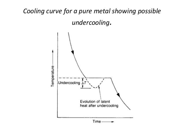 melting and solidification of a pure Numerical analysis on melting and solidification of pure metals with enthalpy-porosity model.