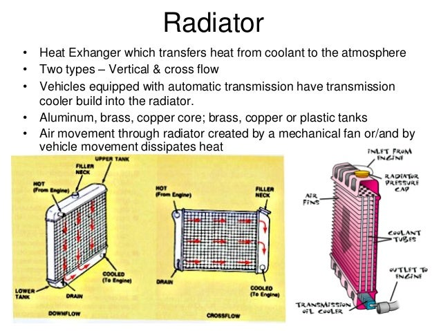cooling system for ic engines radiator