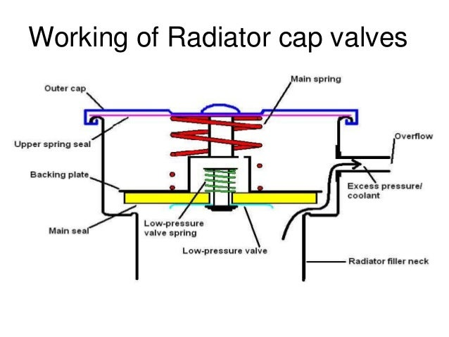 Cooling system for ic engines – Internal Combustion Engine Cooling System Diagram