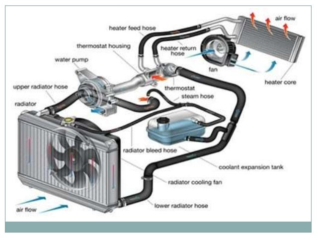 cooling system in i c engine6 advantages of liquid cooling system  uniform