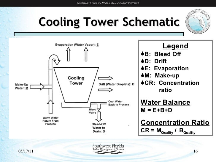 Cooling Tower Cooling Tower Schematic
