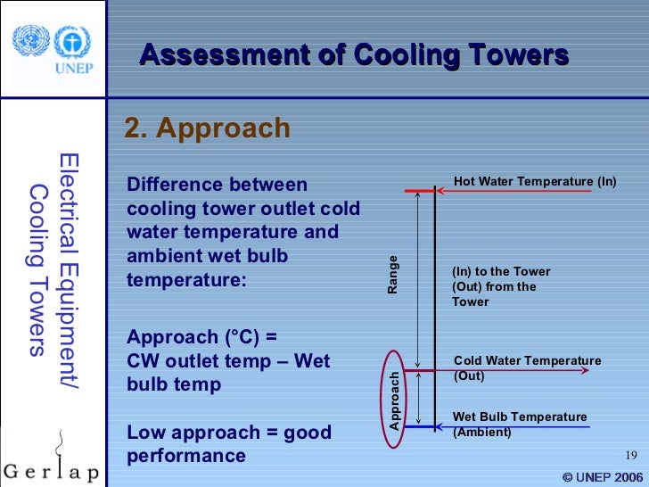 relationship between cooling load and approach to wet bulb temperature