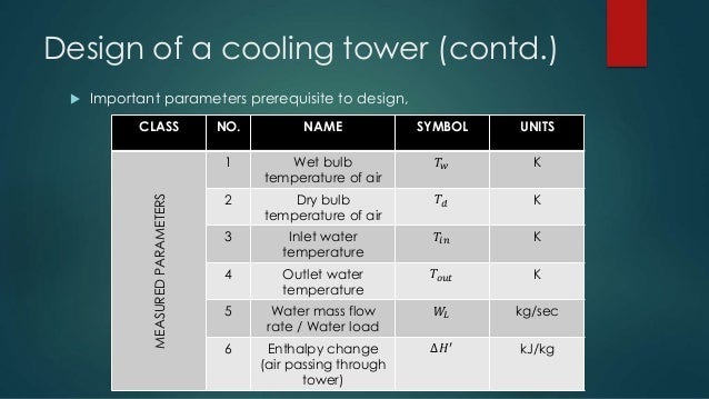 Cooling Tower Design Calculation Software Videosmultiprogram