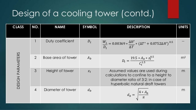 Cooling Towers - An Extensive Approach
