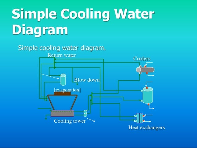 Water System Design Parameters