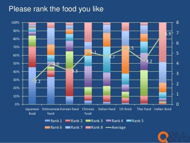 Please rank the food you like  2.2  4.0  3.3  5.1  4.7  5.5  4.2  6.9  8  7  6  5  4  3  2  1  0  100%  90%  80%  70%  60%...