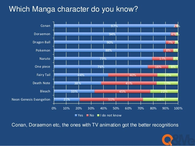 Which Manga character do you know?  21%  38%  33%  44%  79%  76%  97%  94%  90%  88%  51%  45%  45%  40%  17%  16%  7%  8%...