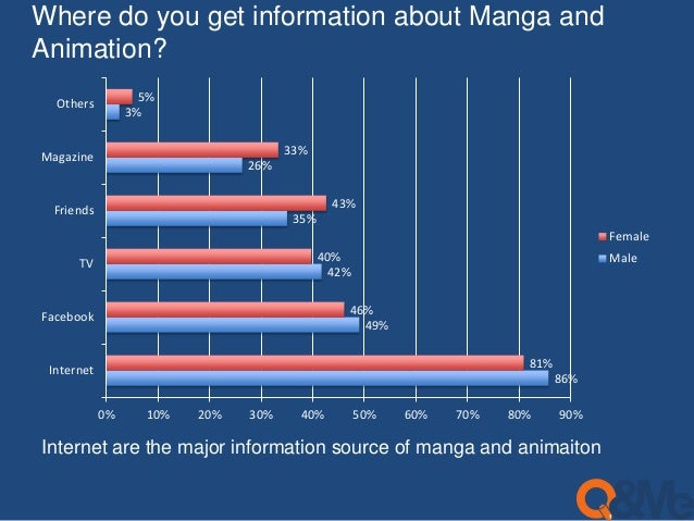 Where do you get information about Manga and  Animation?  86%  49%  43%  42%  35%  26%  3%  81%  46%  40%  33%  5%  0% 10%...