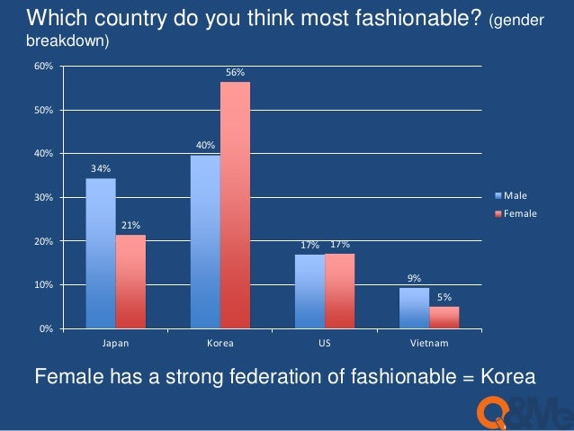 Which country do you think most fashionable? (gender  breakdown)  34%  40%  17%  9%  21%  56%  17%  5%  60%  50%  40%  30%...