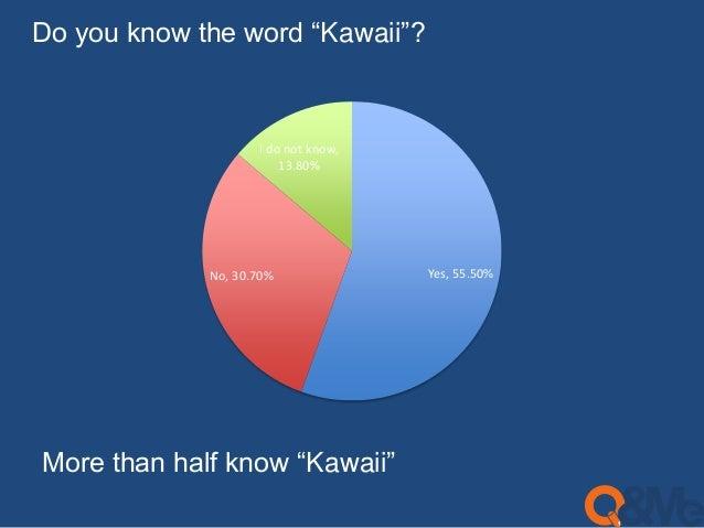 "Do you know the word ""Kawaii""?  I do not know,  13.80%  No, 30.70% Yes, 55.50%  More than half know ""Kawaii"""