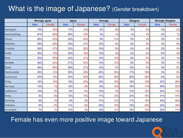 What is the image of Japanese? (Gender breakdown)  Female has even more positive image toward Japanese
