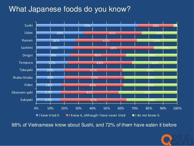 What Japanese foods do you know?  33%  26%  24%  22%  20%  20%  18%  17%  17%  28%  72%  40%  46%  41%  42%  44%  41%  47%...