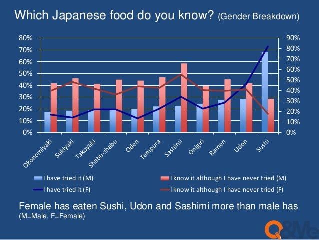 Which Japanese food do you know? (Gender Breakdown)  90%  80%  70%  60%  50%  40%  30%  20%  10%  0%  80%  70%  60%  50%  ...