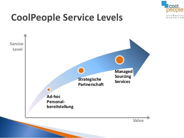 Service Level  Strategische Partnerschaft  Managed Sourcing Services  Ad-hoc Personalbereitstellung Value