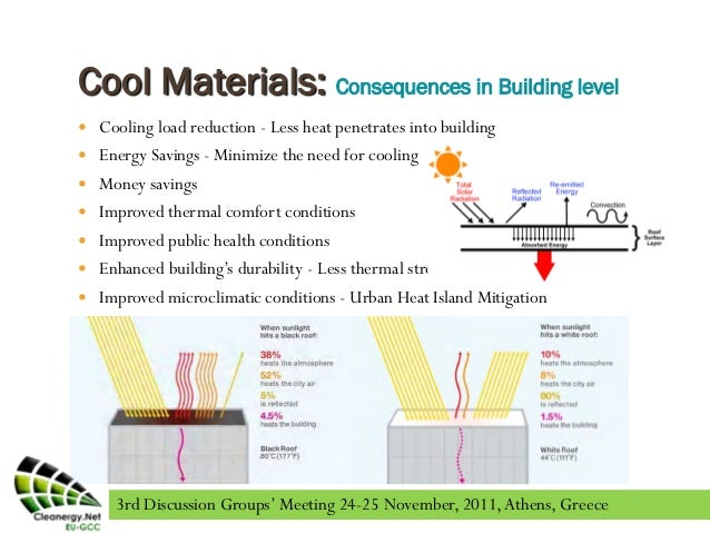 Cool Roofs Benefits Introduction