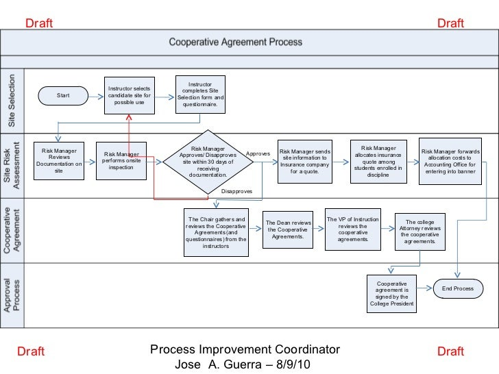 Coop Agreement Process J Guerra 9 10 11 Beta