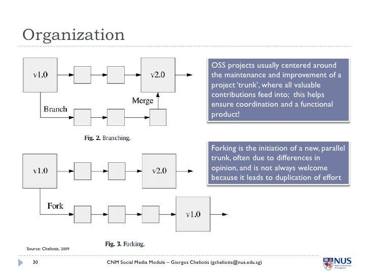 Organization                                                                        OSS projects usually centered around  ...