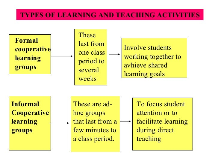 learning approach Inquiry-based learning is an important constructivist approach, allowing knowledge construction via asking questions inquiry-based learning needs to be well structured and scaffolded, and.