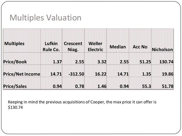 Cooper industries case study