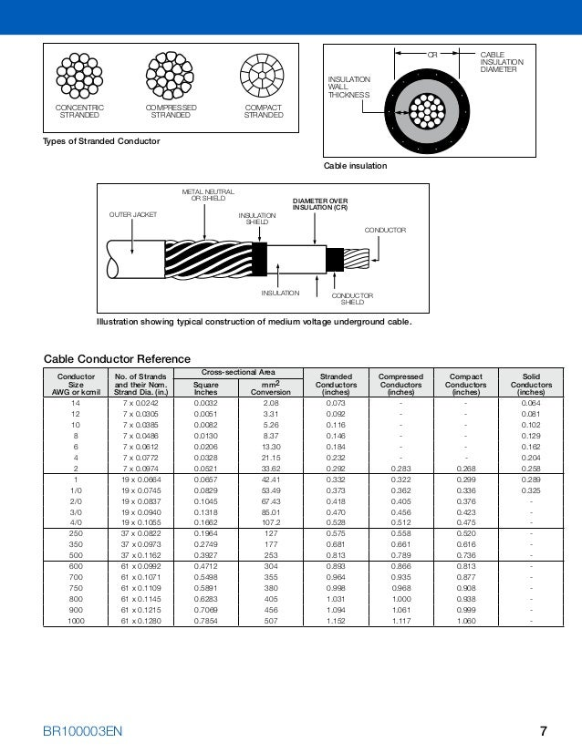 Amazing stranded wire gauge chart ideas electrical and wiring 2 gauge wire diameter te2508 2 x 14 awg twin motor wiring size greentooth Images