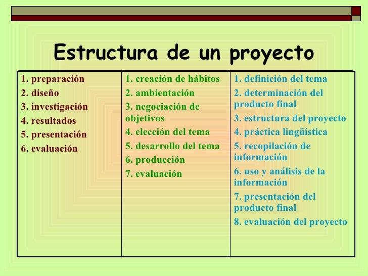 Estructura de un proyecto 1. definición del tema 2. determinación del producto final 3. estructura del proyecto 4. práctic...
