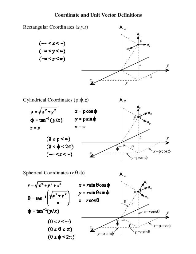 Integrating multivariable functions  Multivariable