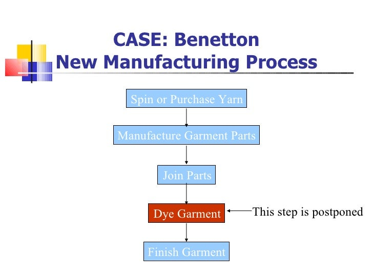 postponement in manufacturing and supply chain 3d printing and the future of supply chains  the supply chain, usually being stored in warehouses  manufacturing and supply chain strategies.