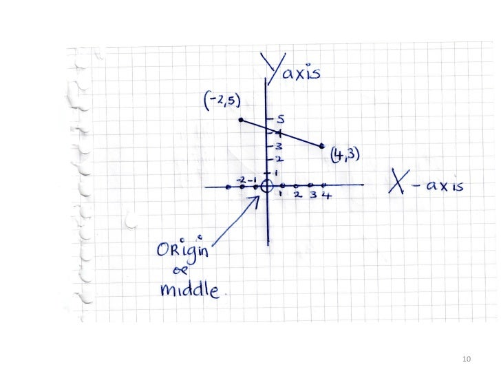 Coordinate Geometry, mid point distance and slope