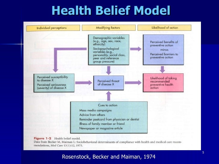 Understanding the Four Models of Health Care and How they Can Affect You
