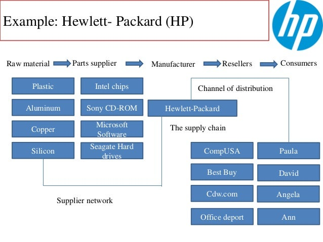 supply chain management of hewlett packard Learn more about applying for business operations manager - global supply chain at hewlett packard enterprise  superior project management skills,.