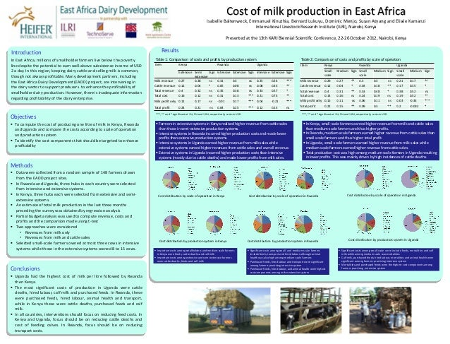 Cost of milk production in East Africa                                                                                    ...