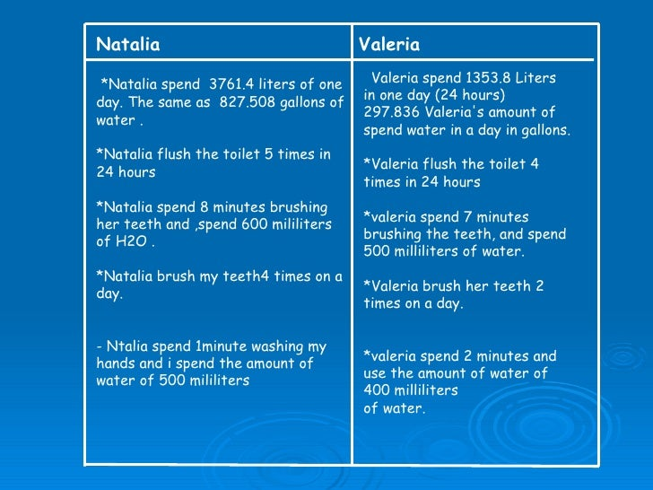 Natalia Valeria *Natalia spend  3761.4liters of one day. The same as 827.508 gallons of water . *Natalia  flush the toi...