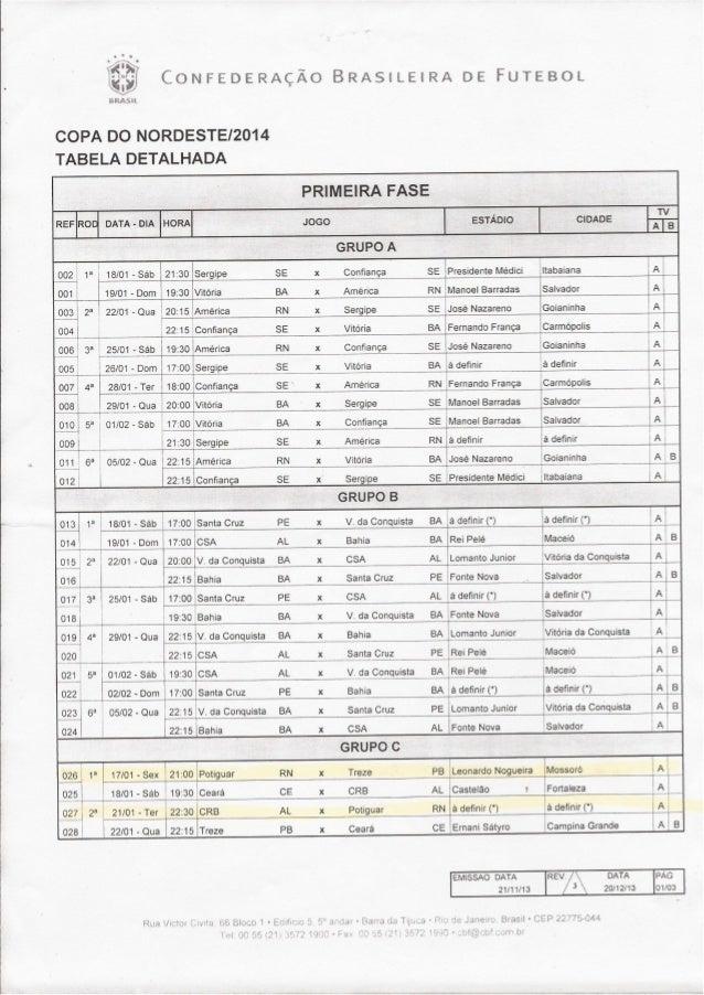 Tabela Copa do Nordeste 2014