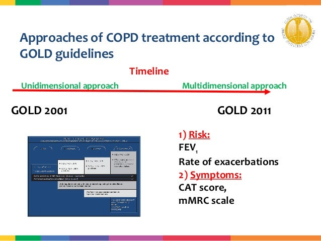 2018 Guidelines For Copd Management Algorithm Of Thyroid