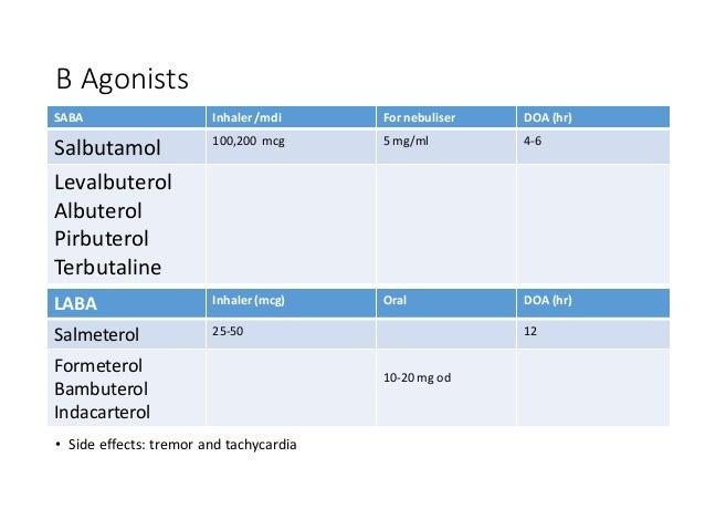 B Agonists • Side effects: tremor and tachycardia SABA Inhaler /mdi For nebuliser DOA (hr) Salbutamol 100,200 mcg 5 mg/ml ...