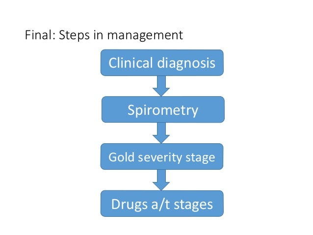 Final: Steps in management Clinical diagnosis Spirometry Gold severity stage Drugs a/t stages