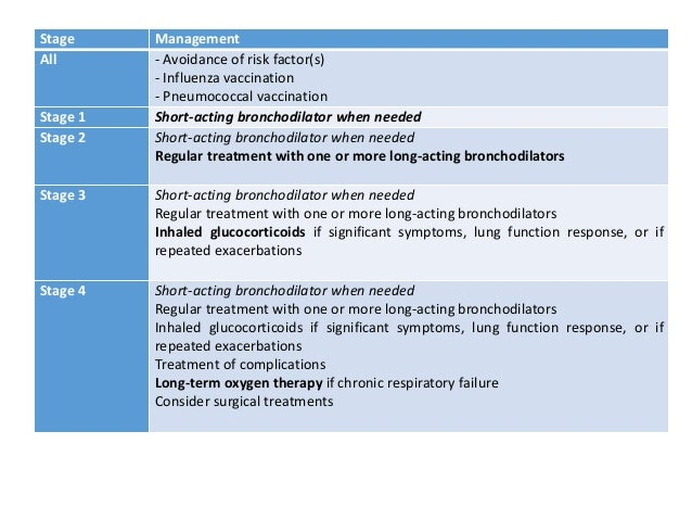 Stage Management All - Avoidance of risk factor(s) - Influenza vaccination - Pneumococcal vaccination Stage 1 Short-acting...